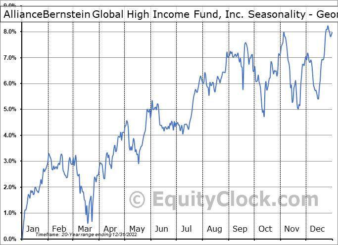 AllianceBernstein Global High Income Fund, Inc. (NYSE:AWF) Seasonality