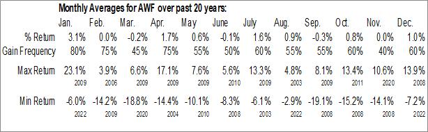 Monthly Seasonal AllianceBernstein Global High Income Fund, Inc. (NYSE:AWF)
