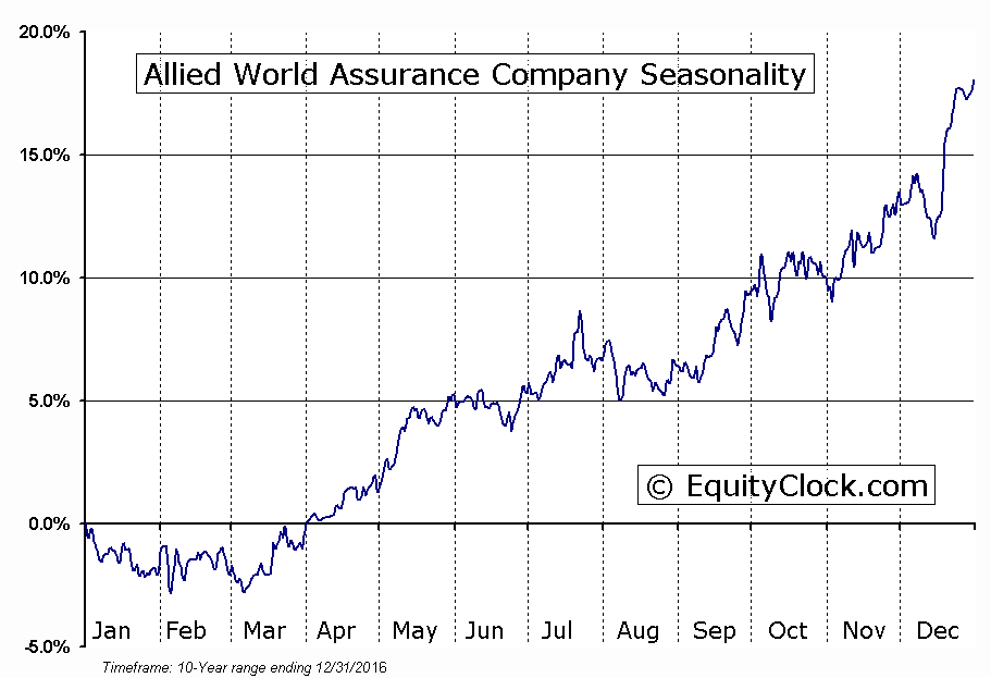 Allied World Assurance Company (NYSE:AWH) Seasonal Chart