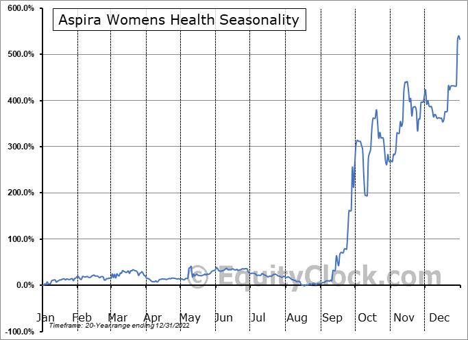 Aspira Women's Health Inc. Seasonal Chart