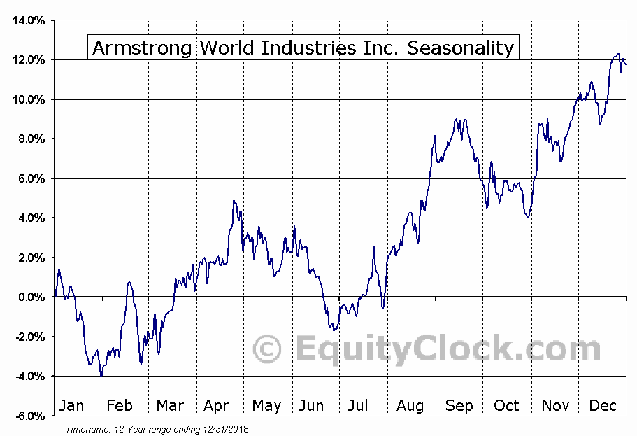 Armstrong World Industries Inc. (NYSE:AWI) Seasonal Chart