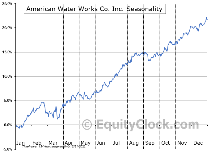 American Water Works Co. Inc. (NYSE:AWK) Seasonal Chart