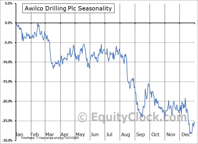 Awilco Drilling Plc (OTCMKT:AWLCF) Seasonality
