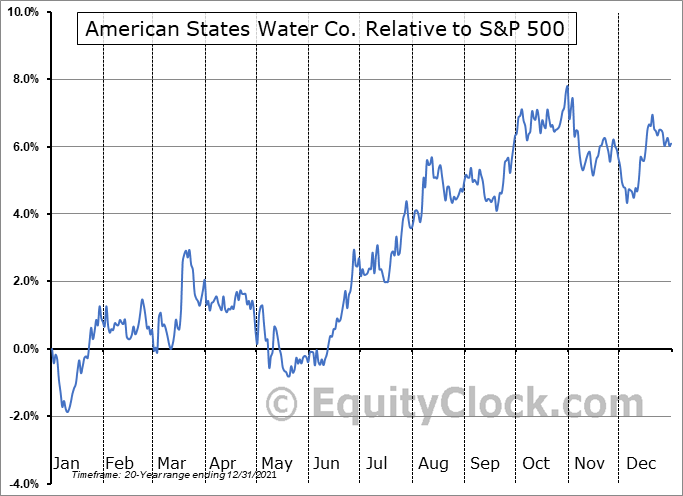 AWR Relative to the S&P 500