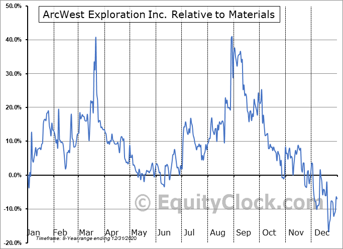 AWX.V Relative to the Sector