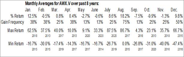 Monthly Seasonal ArcWest Exploration Inc. (TSXV:AWX.V)