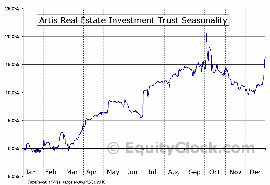 Artis Real Estate Investment Trust (TSE:AX/UN.TO) Seasonal Chart
