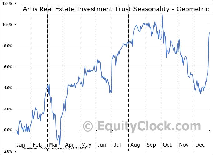 Artis Real Estate Investment Trust (TSE:AX/UN.TO) Seasonality