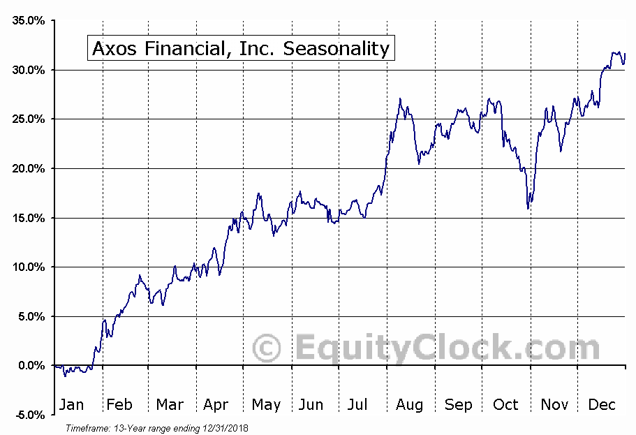 Axos Financial, Inc. (NYSE:AX) Seasonal Chart