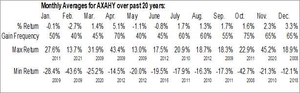 Monthly Seasonal Axa (OTCMKT:AXAHY)