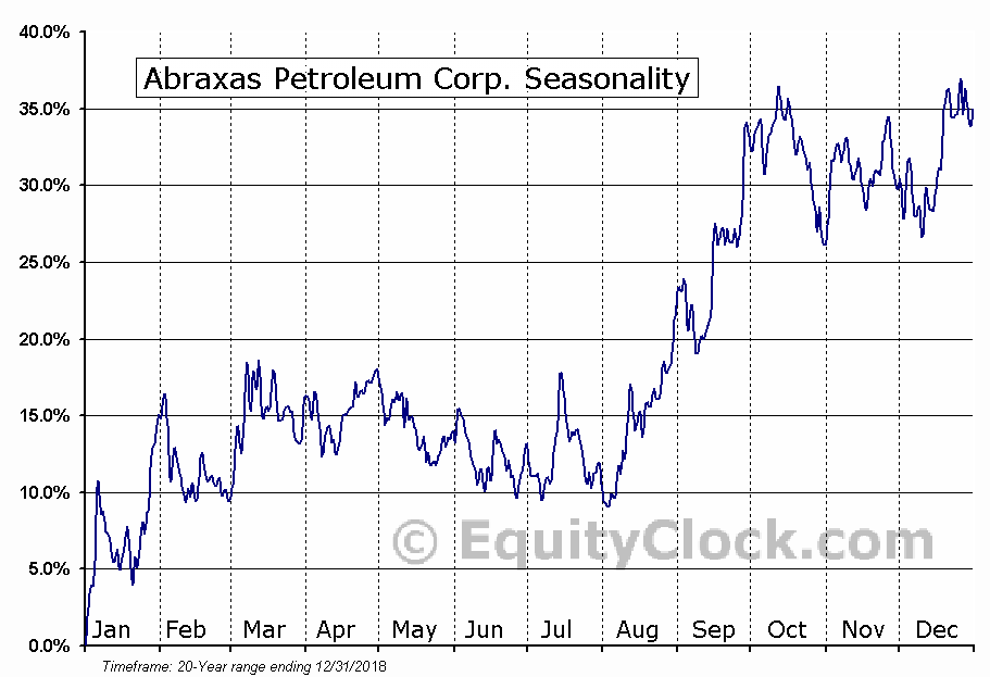 Abraxas Petroleum Corp. (NASD:AXAS) Seasonal Chart