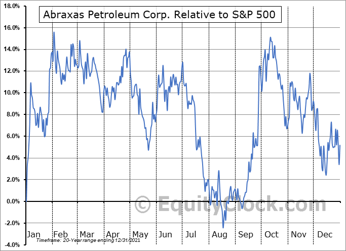 AXAS Relative to the S&P 500