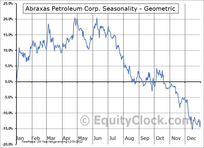 Abraxas Petroleum Corp. (NASD:AXAS) Seasonality