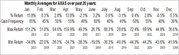 Monthly Seasonal Abraxas Petroleum Corp. (NASD:AXAS)