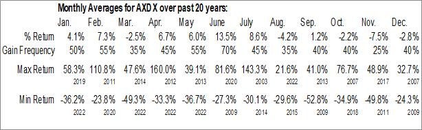 Monthly Seasonal Accelr8 Technology (NASD:AXDX)