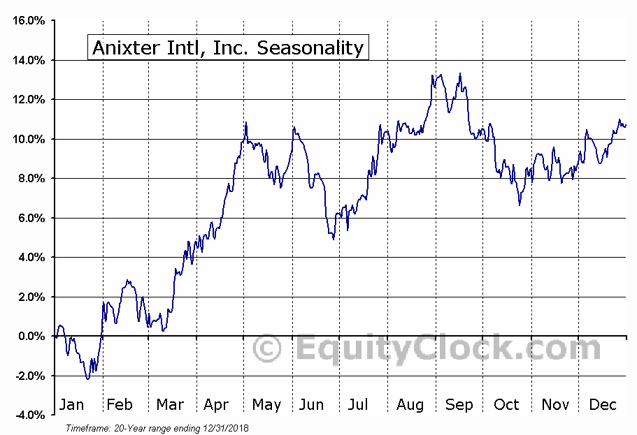Anixter Intl, Inc. (NYSE:AXE) Seasonal Chart