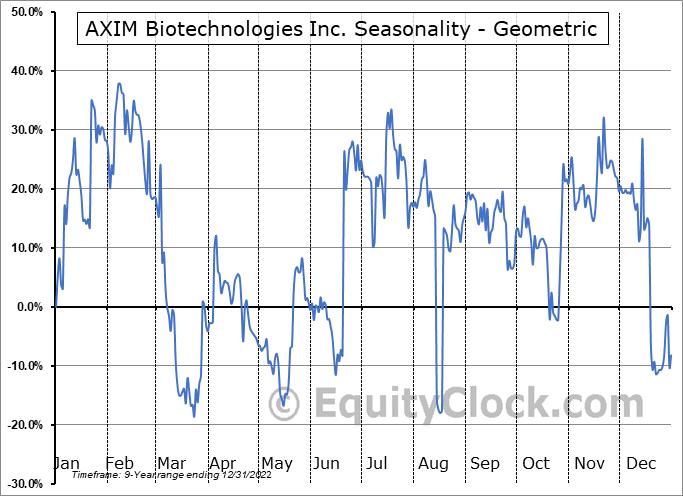 AXIM Biotechnologies Inc. (OTCMKT:AXIM) Seasonality