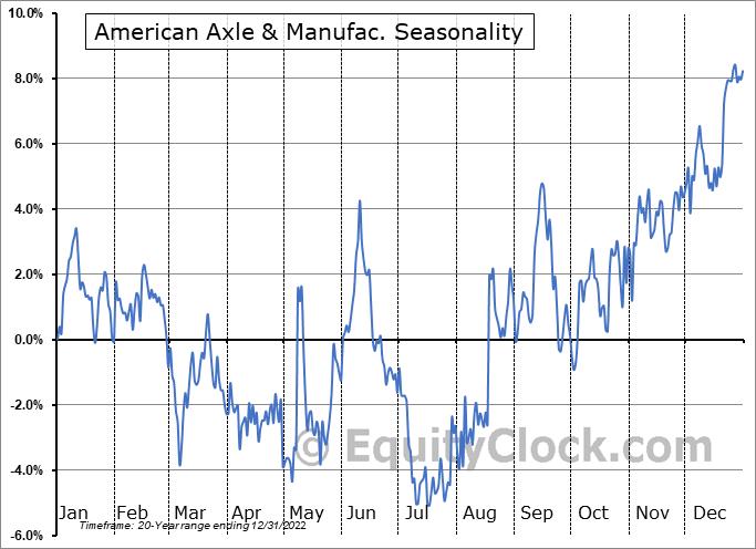 American Axle & Manufacturing Holdings, Inc. Seasonal Chart