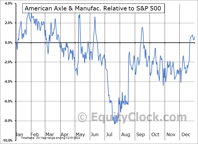 AXL Relative to the S&P 500