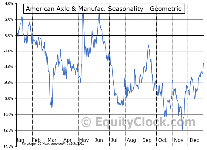 American Axle & Manufac. (NYSE:AXL) Seasonality