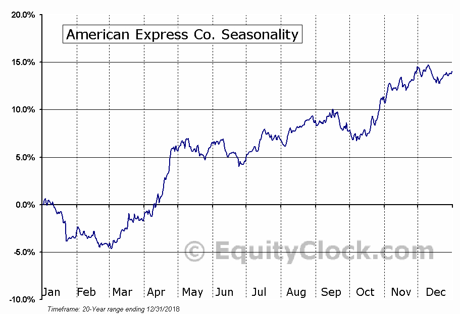 American Express Co. (NYSE:AXP) Seasonal Chart