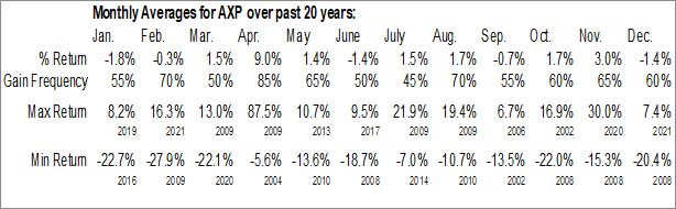 Monthly Seasonal American Express Co. (NYSE:AXP)