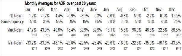 Monthly Seasonal Amrep Corp. (NYSE:AXR)