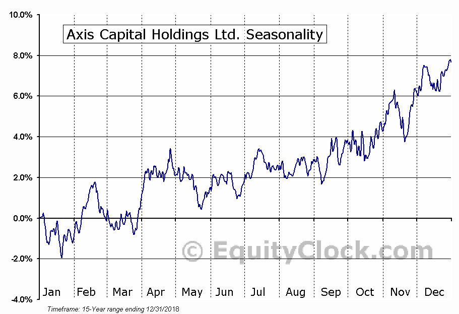 Axis Capital Holdings Ltd. (NYSE:AXS) Seasonal Chart