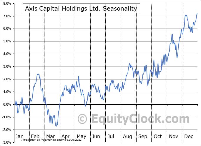 Axis Capital Holdings Ltd. (NYSE:AXS) Seasonal Chart
