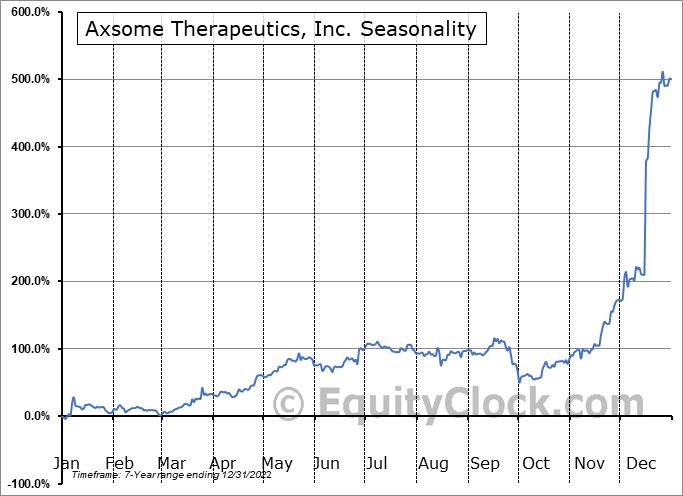 Axsome Therapeutics, Inc. Seasonal Chart