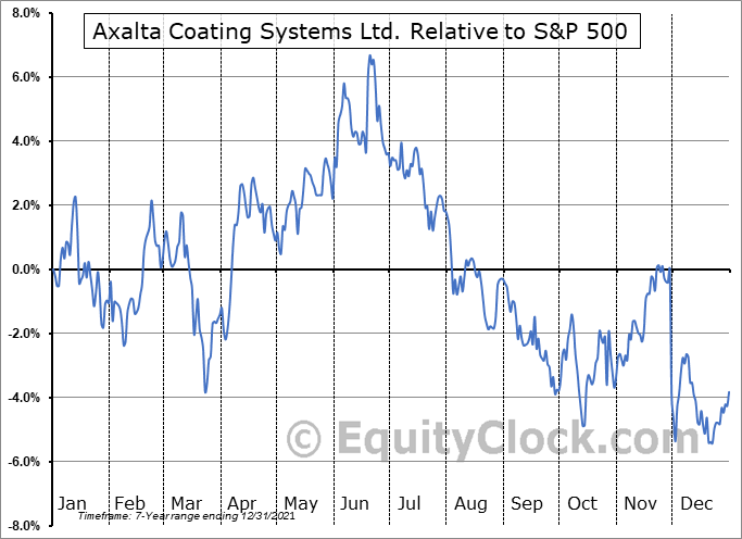 AXTA Relative to the S&P 500