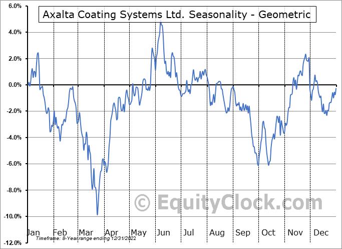 Axalta Coating Systems Ltd. (NYSE:AXTA) Seasonality
