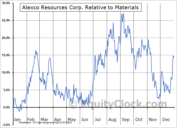 AXU.TO Relative to the Sector