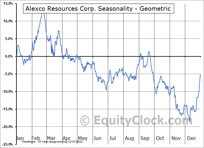 Alexco Resources Corp. (TSE:AXU.TO) Seasonality