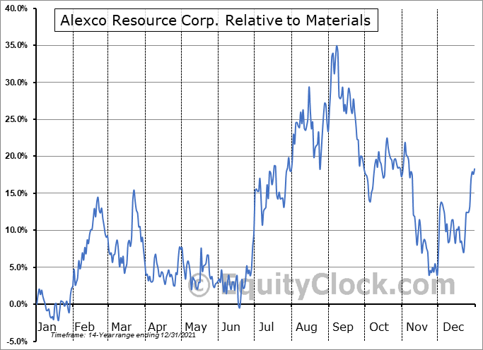 AXU Relative to the Sector