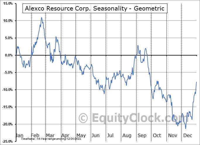Alexco Resource Corp. (AMEX:AXU) Seasonality