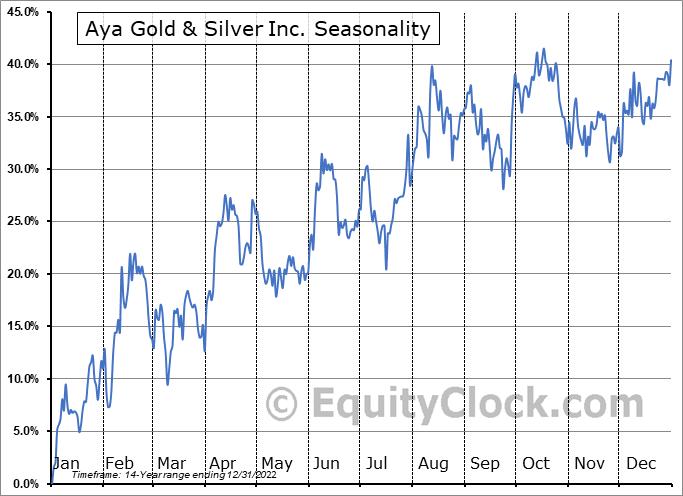 Aya Gold & Silver Inc. (TSE:AYA.TO) Seasonality