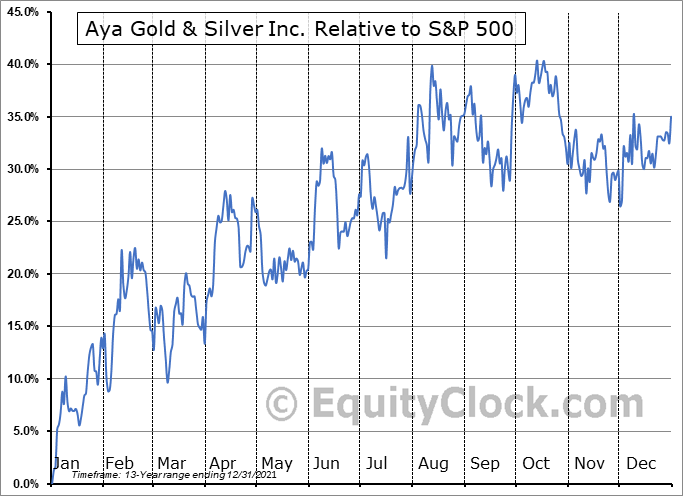 AYA.TO Relative to the S&P 500