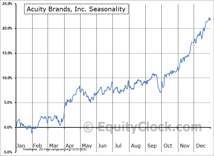 Acuity Brands, Inc. (NYSE:AYI) Seasonal Chart