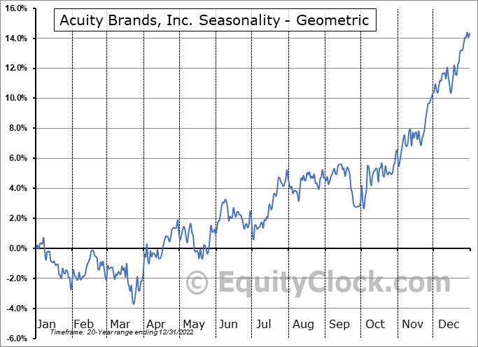 Acuity Brands, Inc. (NYSE:AYI) Seasonality