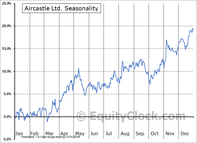 Aircastle Ltd. (NYSE:AYR) Seasonal Chart