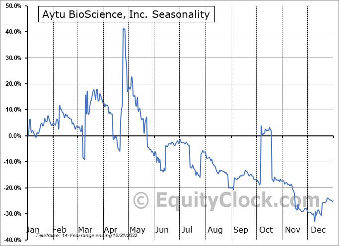 Aytu BioScience, Inc. (NASD:AYTU) Seasonality