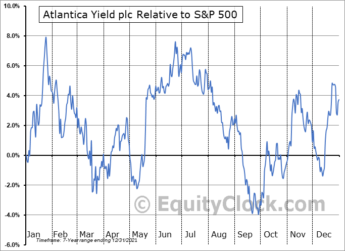 AY Relative to the S&P 500