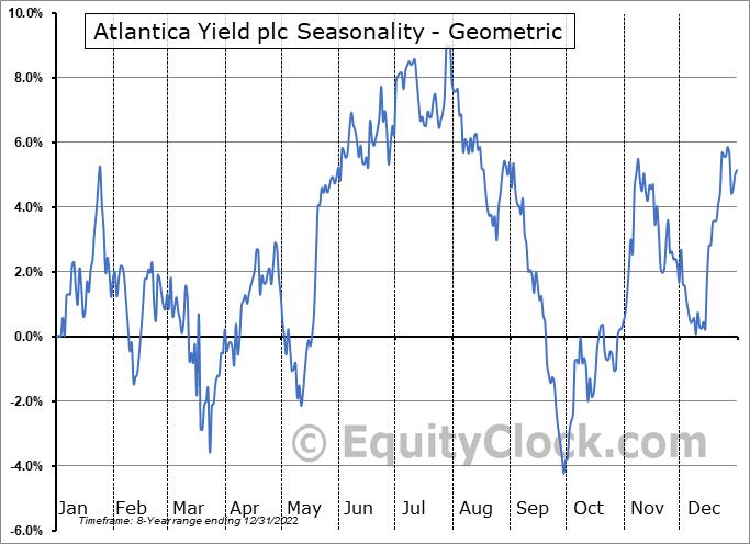 Atlantica Yield plc (NASD:AY) Seasonality