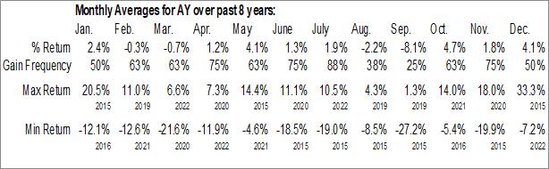 Monthly Seasonal Atlantica Yield plc (NASD:AY)