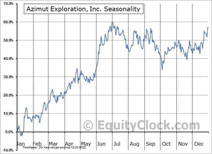 Azimut Exploration, Inc. (TSXV:AZM.V) Seasonality