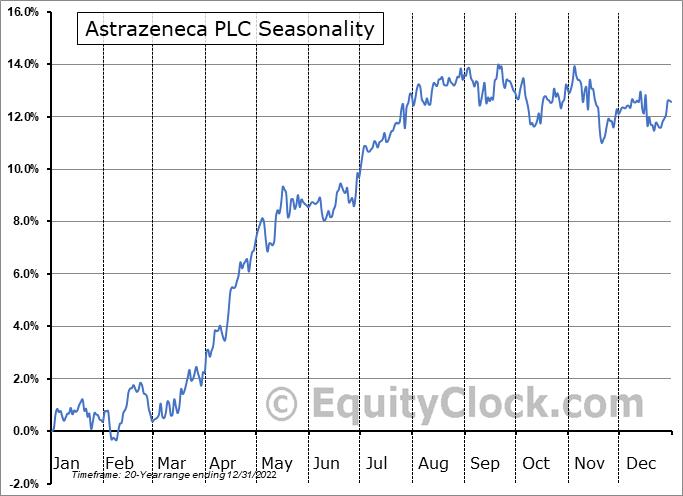 Astrazeneca PLC (NYSE:AZN) Seasonal Chart