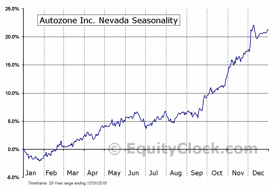Autozone Inc. Nevada (NYSE:AZO) Seasonal Chart