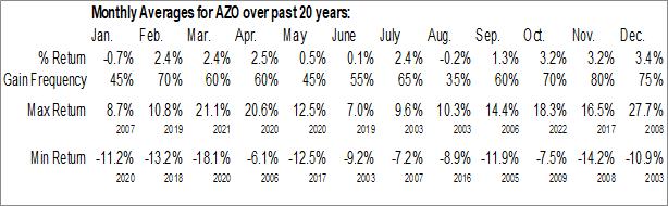 Monthly Seasonal Autozone Inc. Nevada (NYSE:AZO)