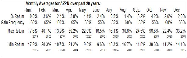 Monthly Seasonal Aspen Technology, Inc. (NASD:AZPN)